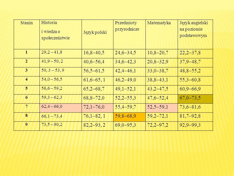 Stanin Historia. i wiedza o społeczeństwie. Język polski. Przedmioty przyrodnicze. Matematyka. Język angielski na poziomie podstawowym.