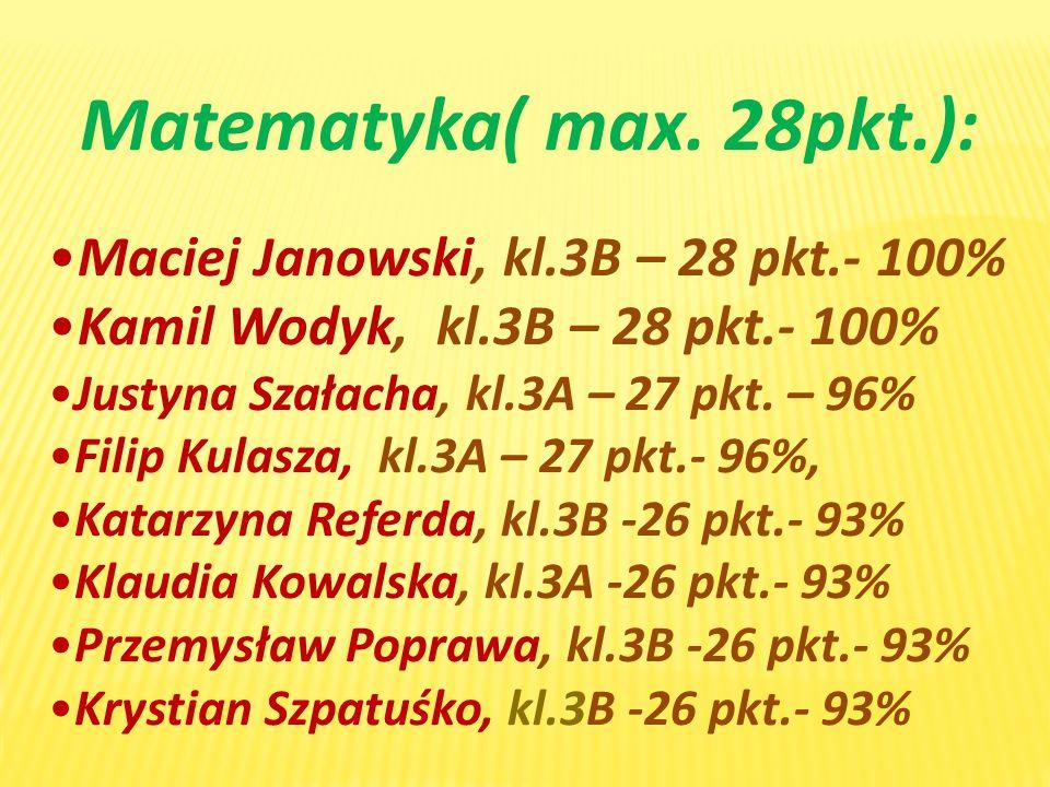 Matematyka( max. 28pkt.): Maciej Janowski, kl.3B – 28 pkt.- 100%