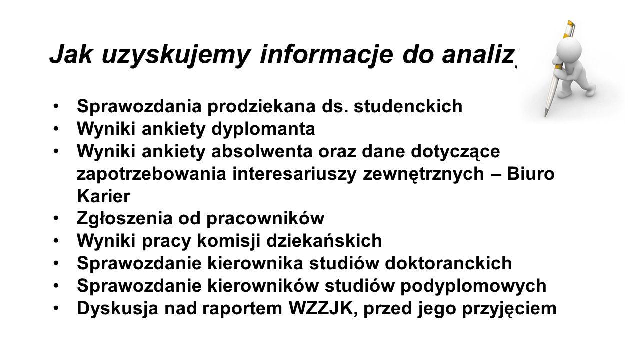 Jak uzyskujemy informacje do analizy