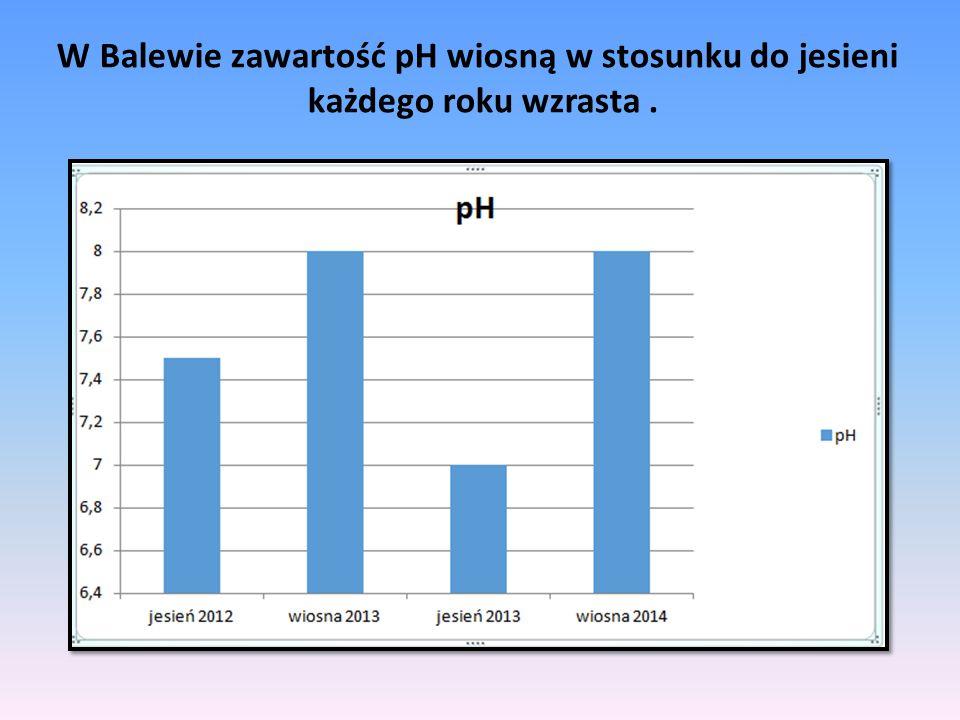 W Balewie zawartość pH wiosną w stosunku do jesieni każdego roku wzrasta .