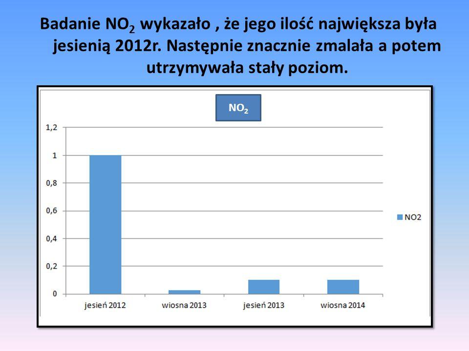 Badanie NO2 wykazało , że jego ilość największa była jesienią 2012r