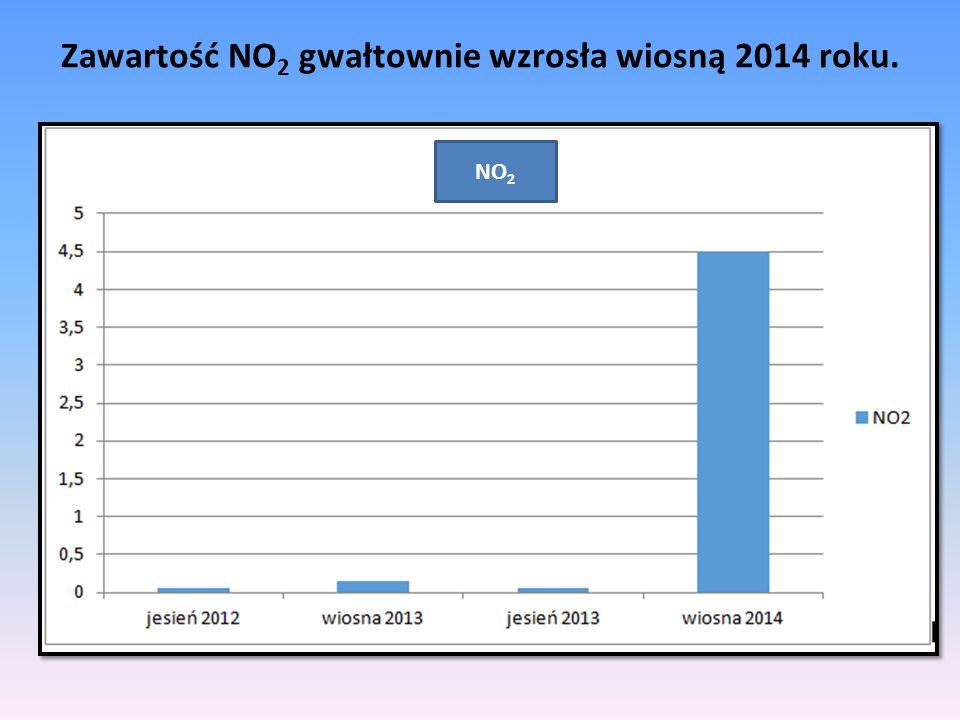 Zawartość NO2 gwałtownie wzrosła wiosną 2014 roku.
