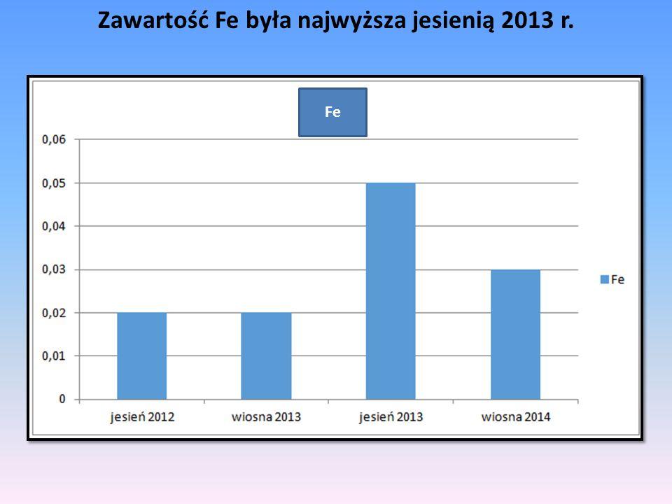 Zawartość Fe była najwyższa jesienią 2013 r.