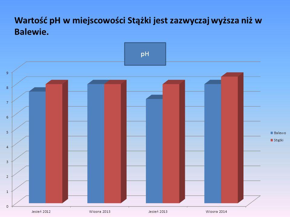 Wartość pH w miejscowości Stążki jest zazwyczaj wyższa niż w Balewie.