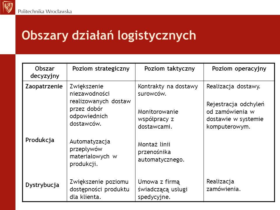 Obszary działań logistycznych