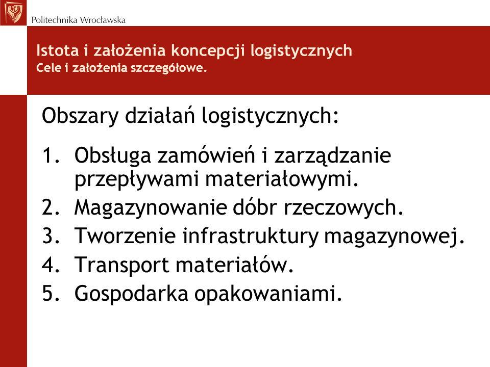 Obszary działań logistycznych: