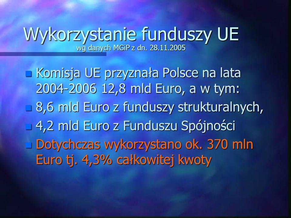 Wykorzystanie funduszy UE wg danych MGiP z dn. 28.11.2005