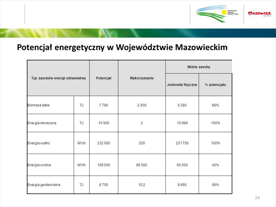 Typ zasobów energii odnawialnej