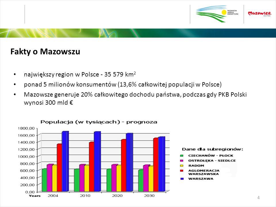 Fakty o Mazowszu największy region w Polsce - 35 579 km2