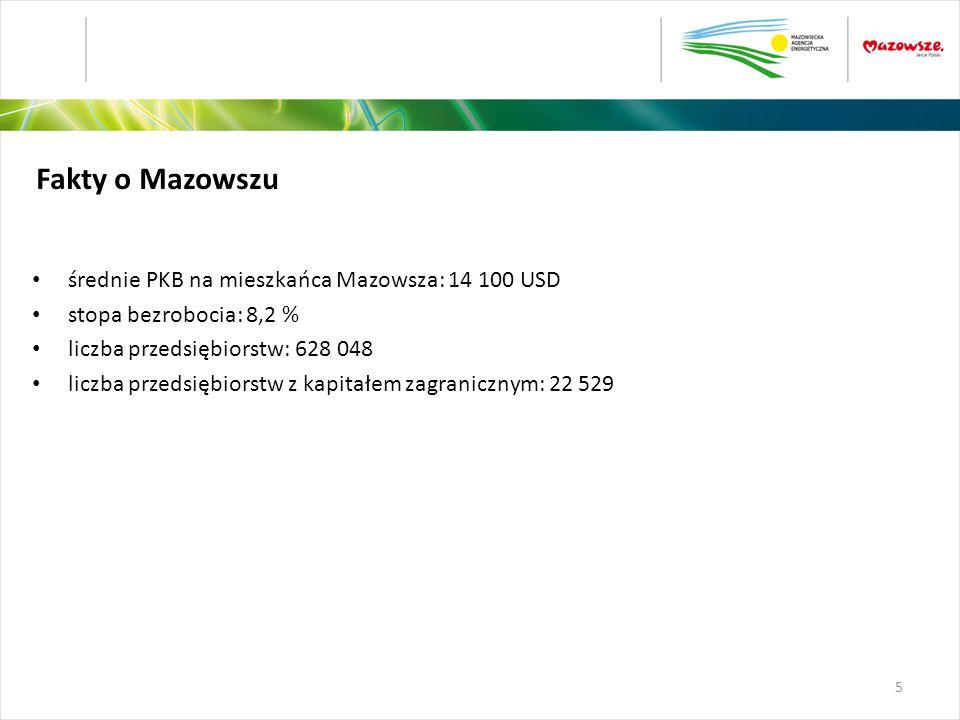 Fakty o Mazowszu średnie PKB na mieszkańca Mazowsza: 14 100 USD