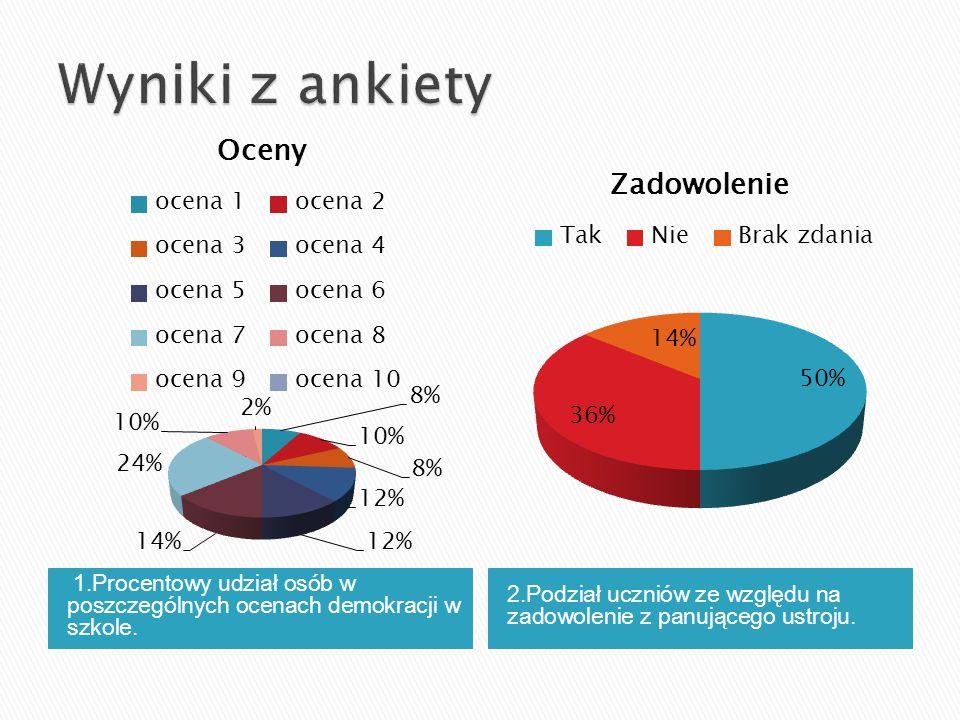 Wyniki z ankiety 1.Procentowy udział osób w poszczególnych ocenach demokracji w szkole.