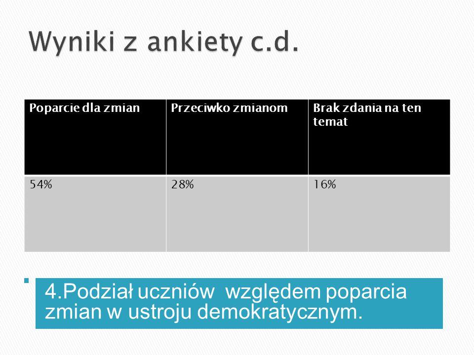 Wyniki z ankiety c.d. Poparcie dla zmian. Przeciwko zmianom. Brak zdania na ten temat. 54% 28% 16%