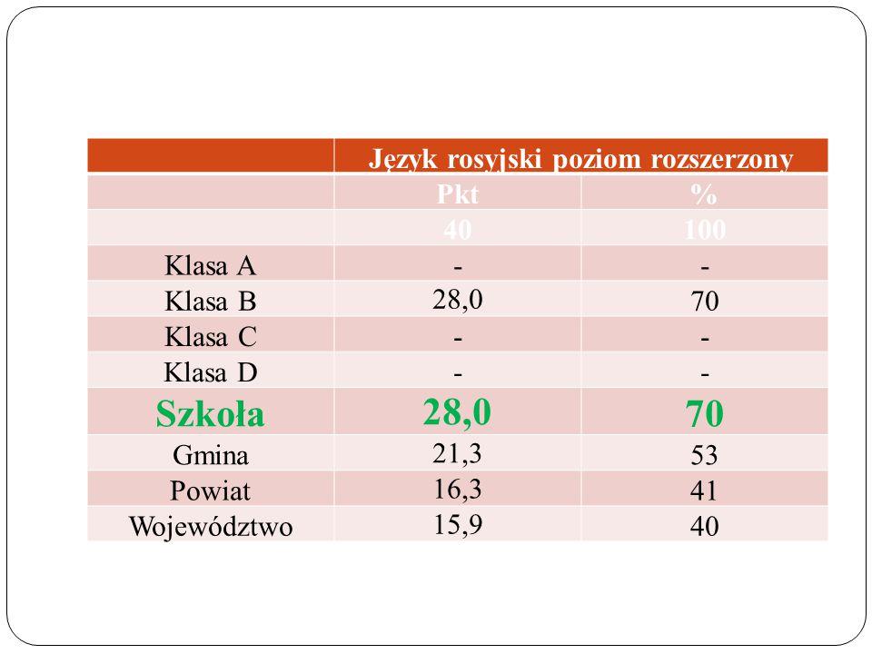 Język rosyjski poziom rozszerzony