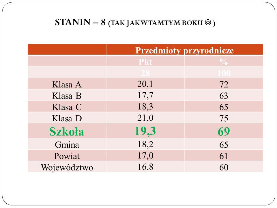 STANIN – 8 (TAK JAK W TAMTYM ROKU  ) Przedmioty przyrodnicze