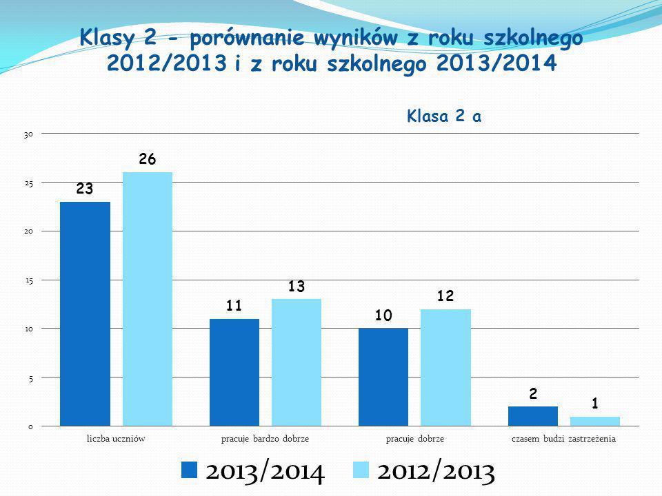 Klasy 2 - porównanie wyników z roku szkolnego 2012/2013 i z roku szkolnego 2013/2014