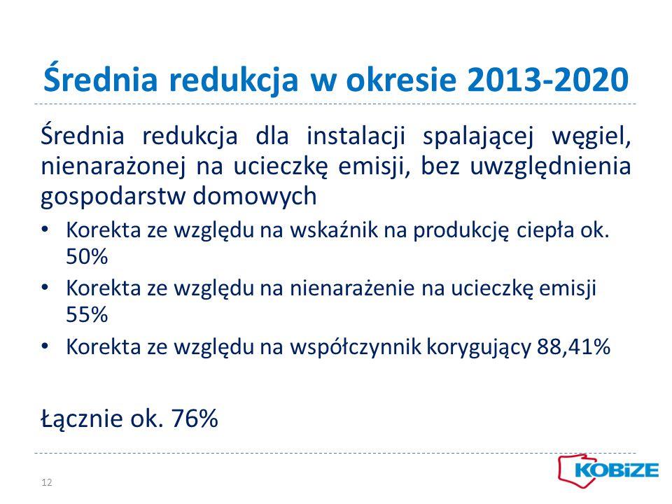 Średnia redukcja w okresie 2013-2020