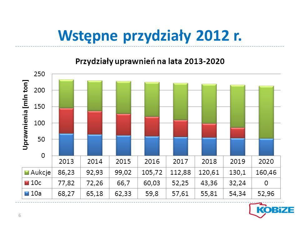 Wstępne przydziały 2012 r.