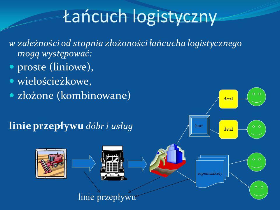 Łańcuch logistyczny proste (liniowe), wielościeżkowe,