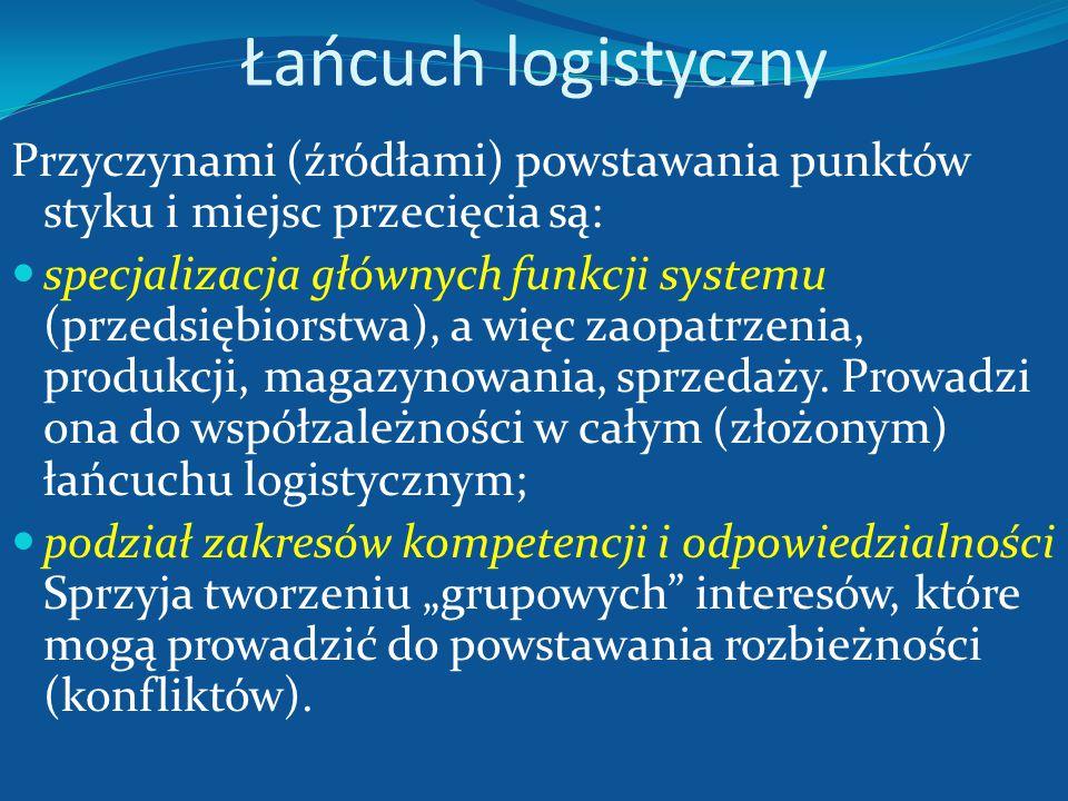 Łańcuch logistyczny Przyczynami (źródłami) powstawania punktów styku i miejsc przecięcia są: