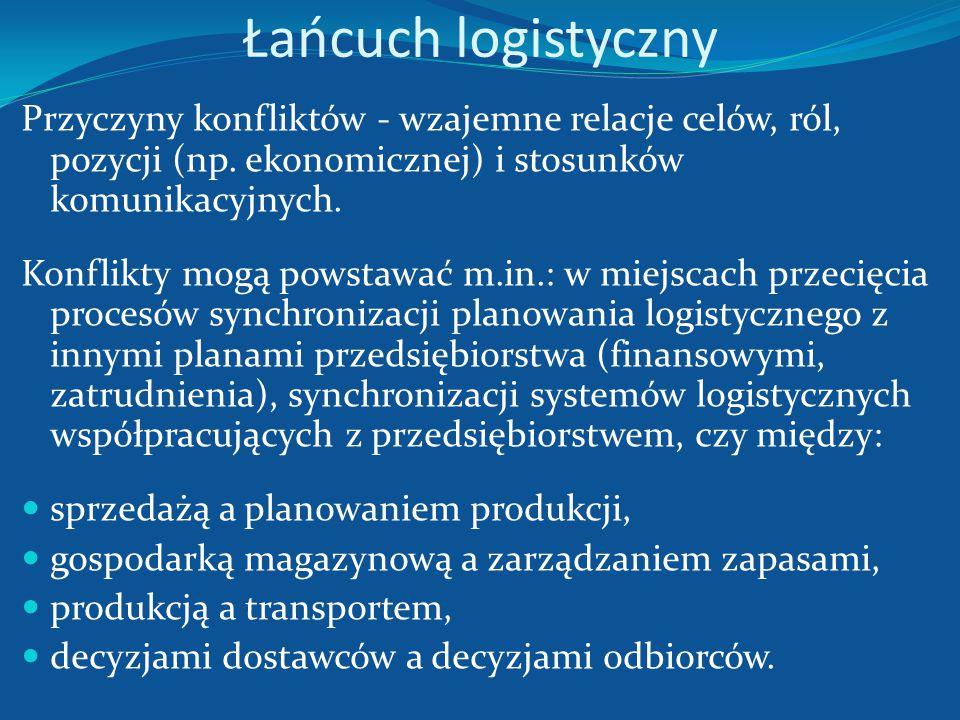 Łańcuch logistyczny Przyczyny konfliktów - wzajemne relacje celów, ról, pozycji (np. ekonomicznej) i stosunków komunikacyjnych.