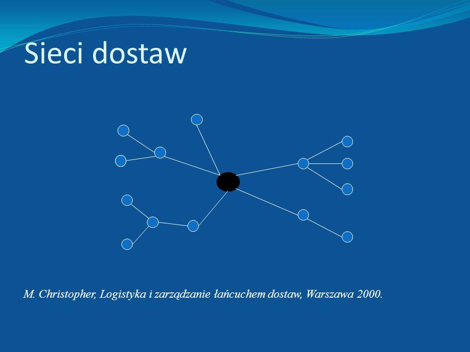 Sieci dostaw M. Christopher, Logistyka i zarządzanie łańcuchem dostaw, Warszawa 2000.