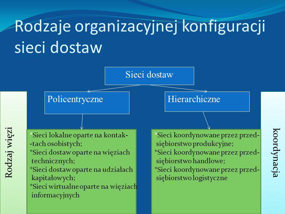 Rodzaje organizacyjnej konfiguracji sieci dostaw