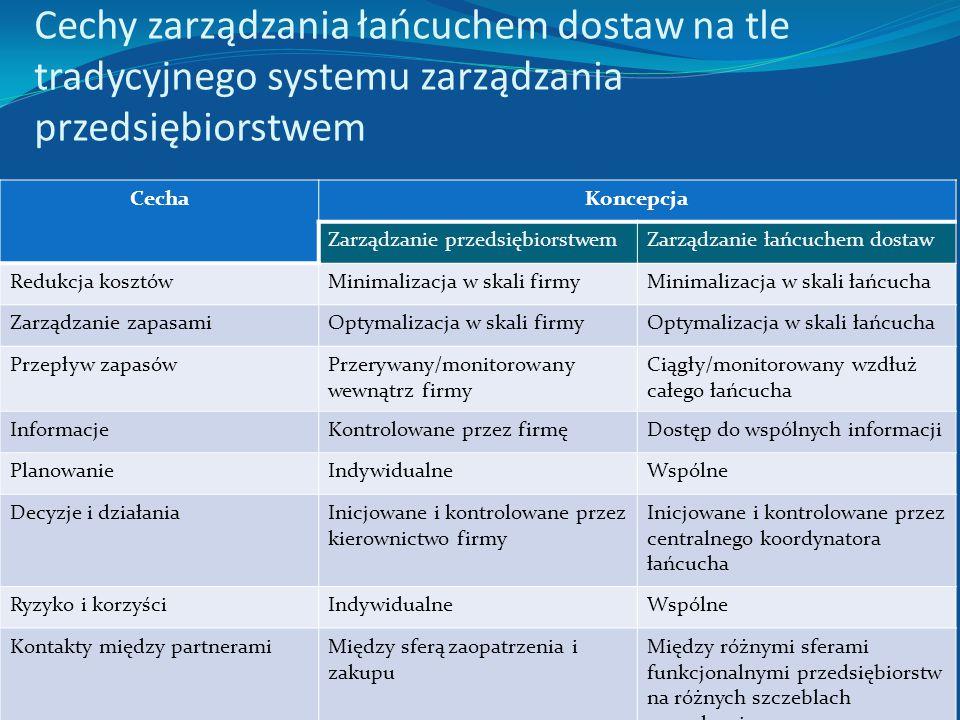 Cechy zarządzania łańcuchem dostaw na tle tradycyjnego systemu zarządzania przedsiębiorstwem