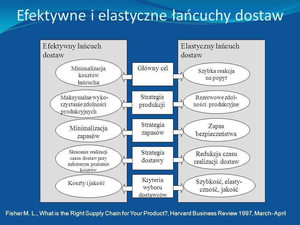 Efektywne i elastyczne łańcuchy dostaw
