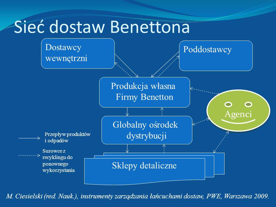 Sieć dostaw Benettona Dostawcy Poddostawcy wewnętrzni Produkcja własna