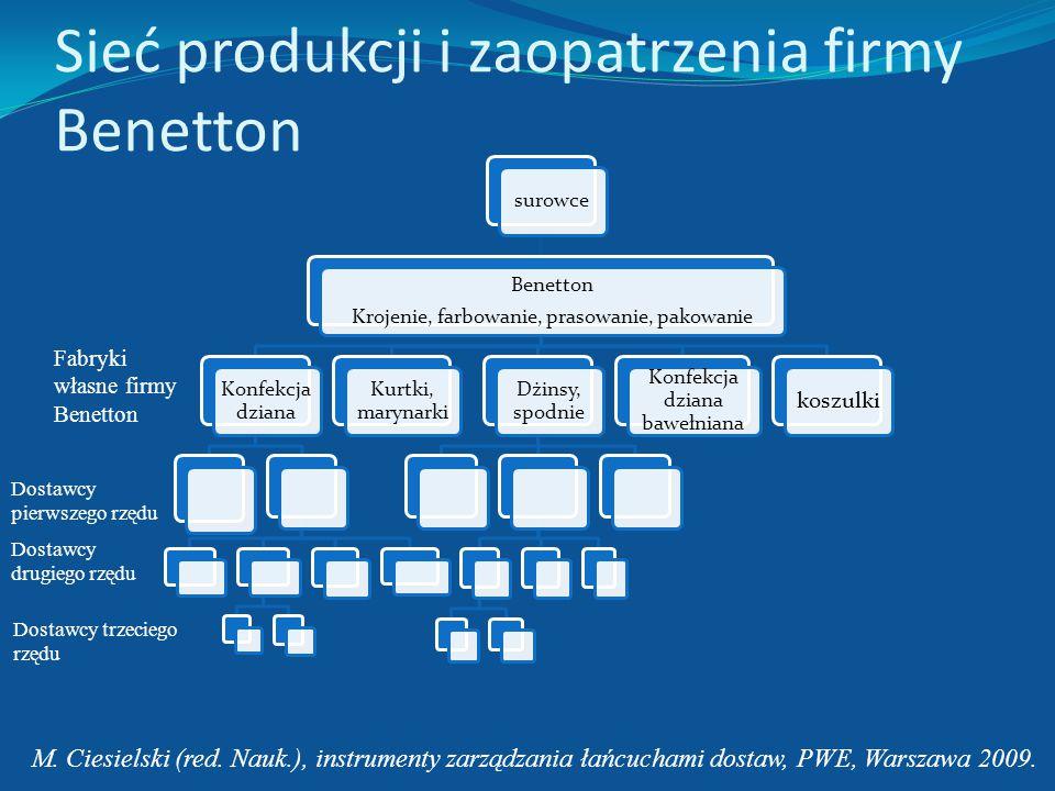 Sieć produkcji i zaopatrzenia firmy Benetton