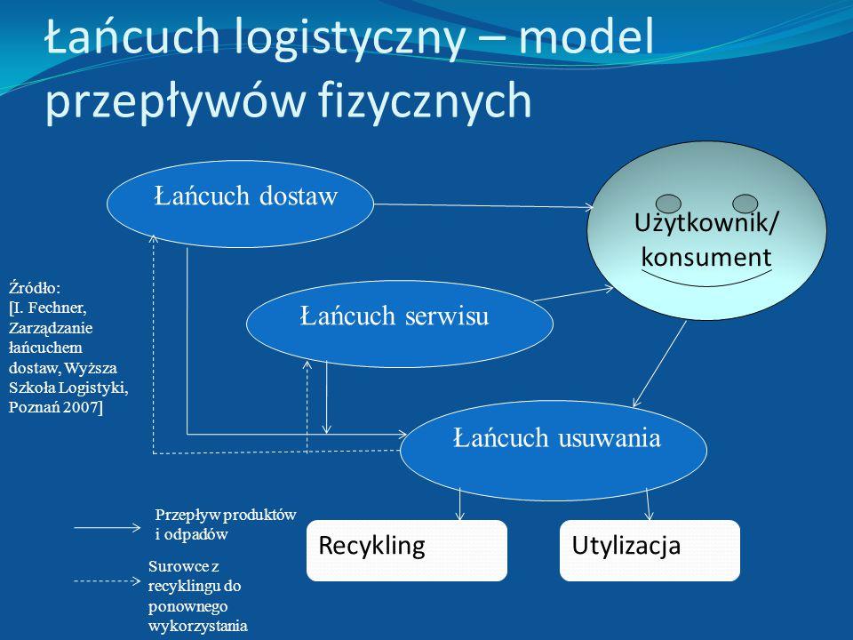 Łańcuch logistyczny – model przepływów fizycznych