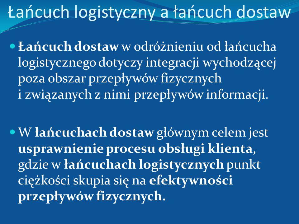 Łańcuch logistyczny a łańcuch dostaw