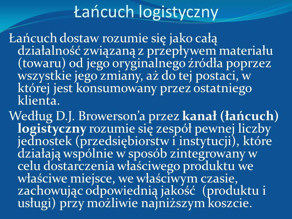 Łańcuch logistyczny