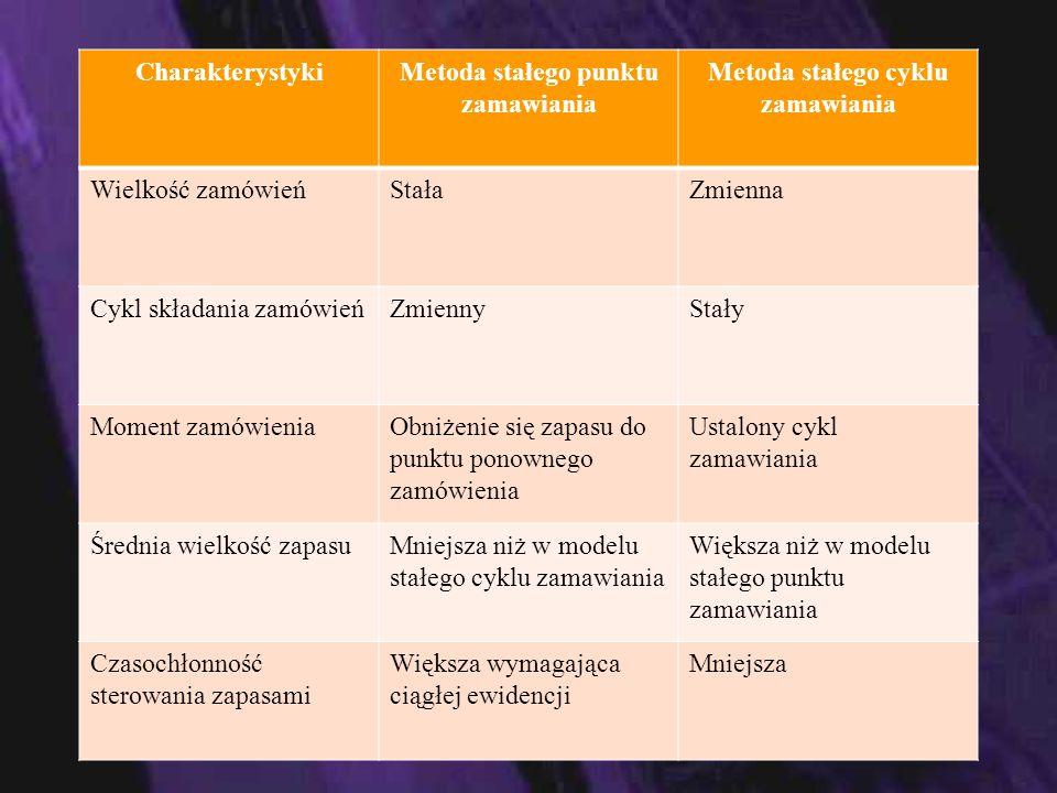 Metoda stałego punktu zamawiania Metoda stałego cyklu zamawiania