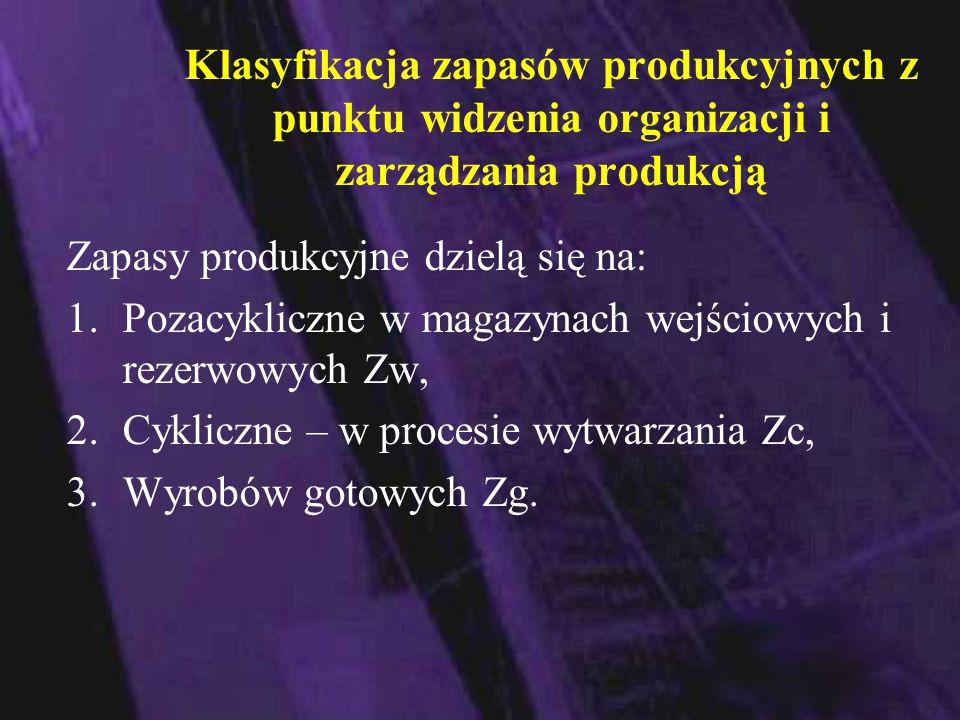 Klasyfikacja zapasów produkcyjnych z punktu widzenia organizacji i zarządzania produkcją