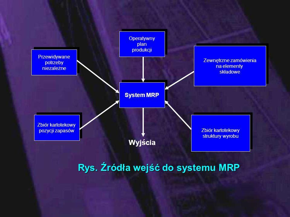 Rys. Źródła wejść do systemu MRP