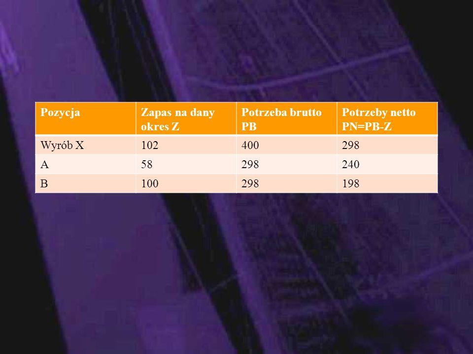 Pozycja Zapas na dany okres Z. Potrzeba brutto. PB. Potrzeby netto. PN=PB-Z. Wyrób X. 102. 400.