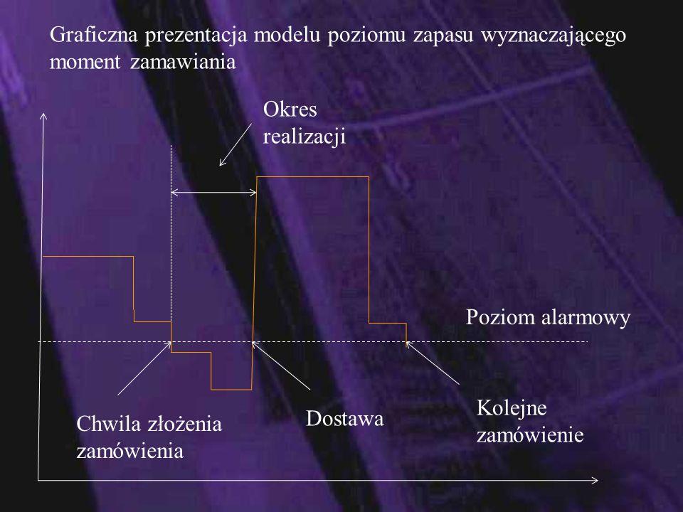 Graficzna prezentacja modelu poziomu zapasu wyznaczającego moment zamawiania