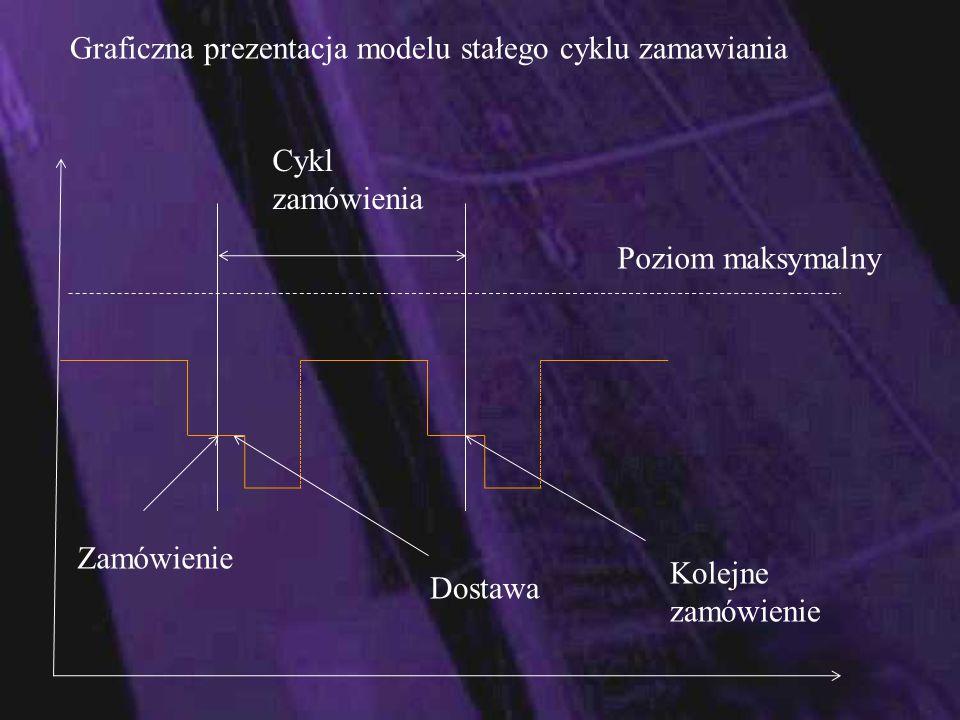 Graficzna prezentacja modelu stałego cyklu zamawiania