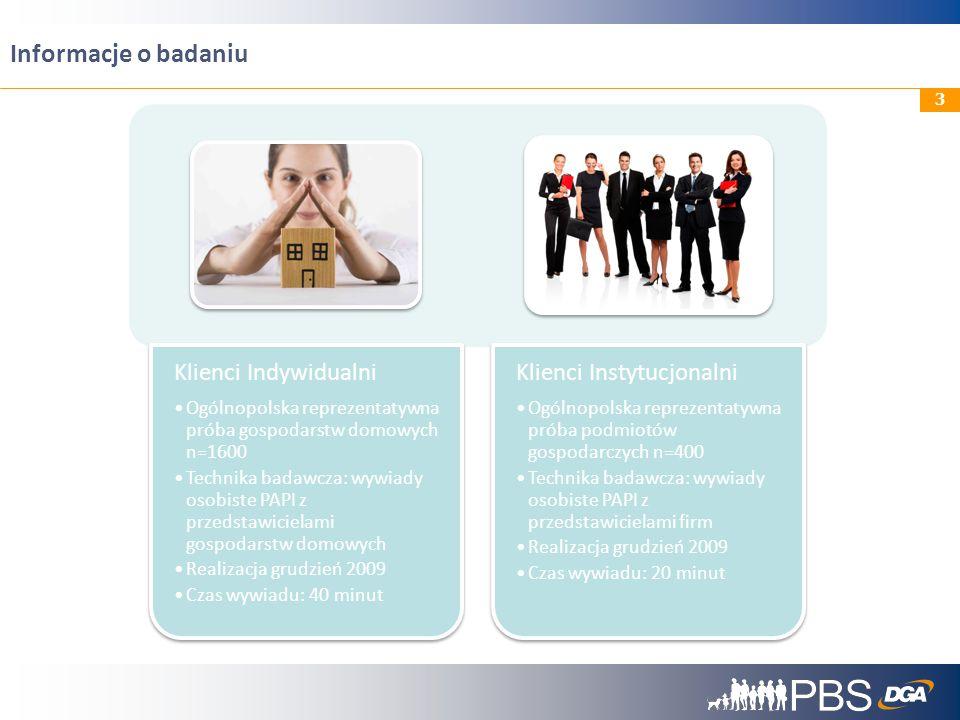 Informacje o badaniu Klienci Indywidualni