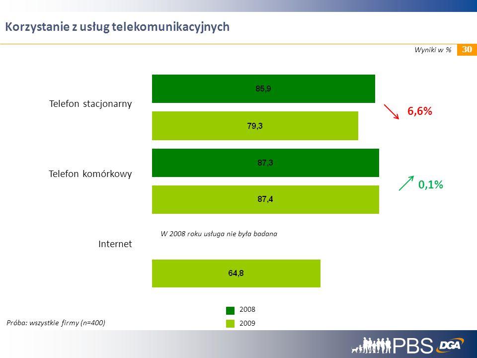 6,6% 0,1% Telefon stacjonarny Telefon komórkowy Internet