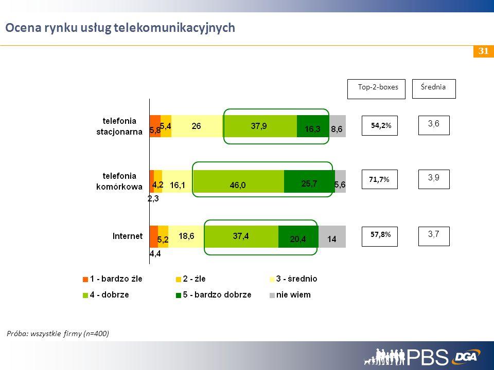 Ocena rynku usług telekomunikacyjnych