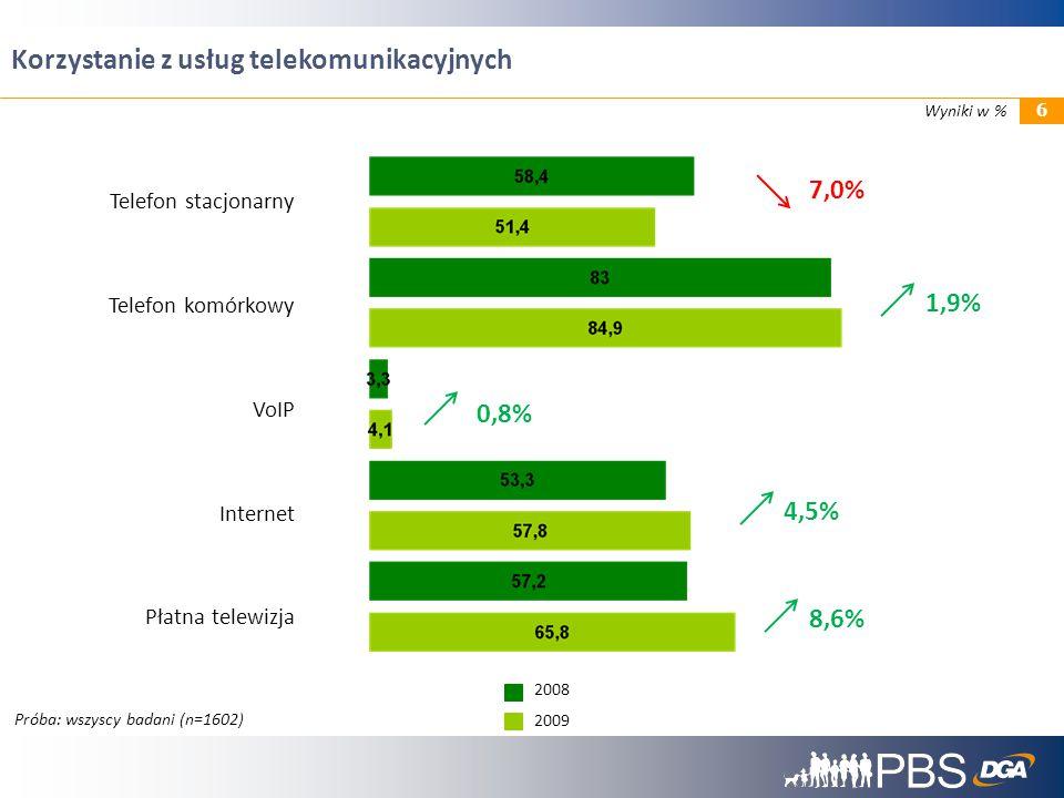 7,0% 1,9% 0,8% 4,5% 8,6% Telefon stacjonarny Telefon komórkowy VoIP