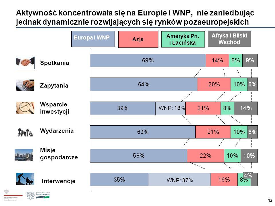 Aktywność koncentrowała się na Europie i WNP, nie zaniedbując jednak dynamicznie rozwijających się rynków pozaeuropejskich
