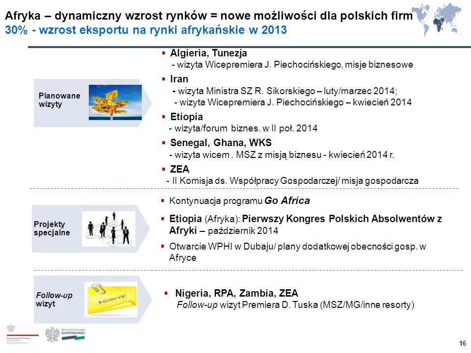 Afryka – dynamiczny wzrost rynków = nowe możliwości dla polskich firm