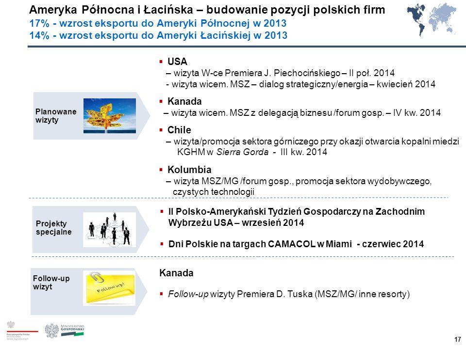 Ameryka Północna i Łacińska – budowanie pozycji polskich firm