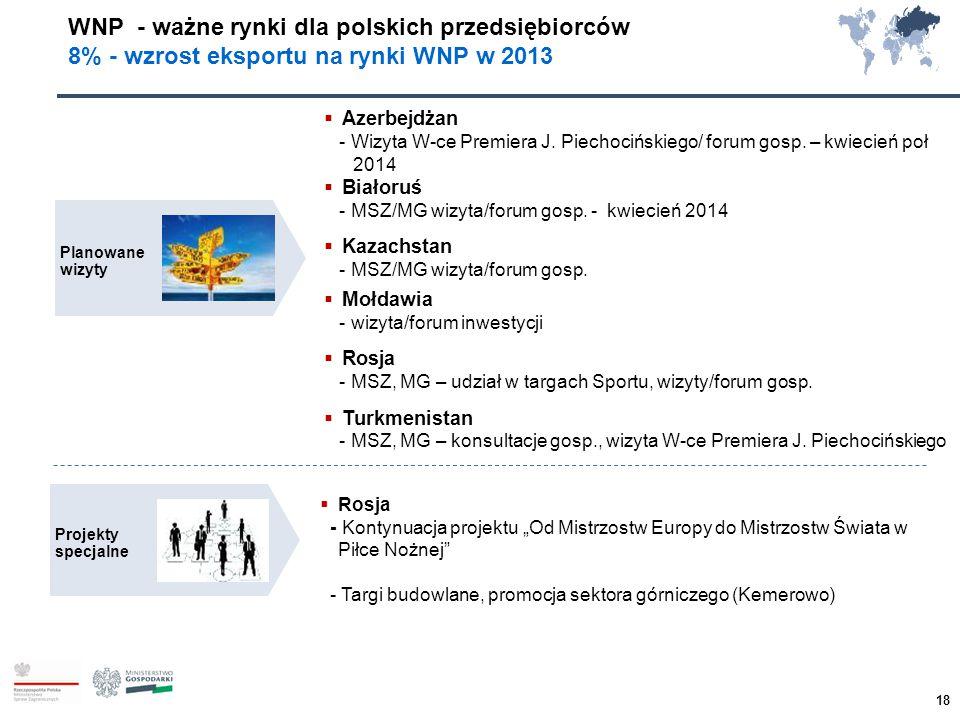 WNP - ważne rynki dla polskich przedsiębiorców