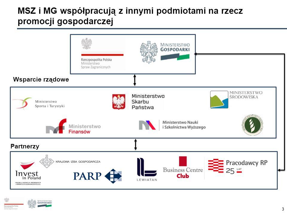 MSZ i MG współpracują z innymi podmiotami na rzecz promocji gospodarczej
