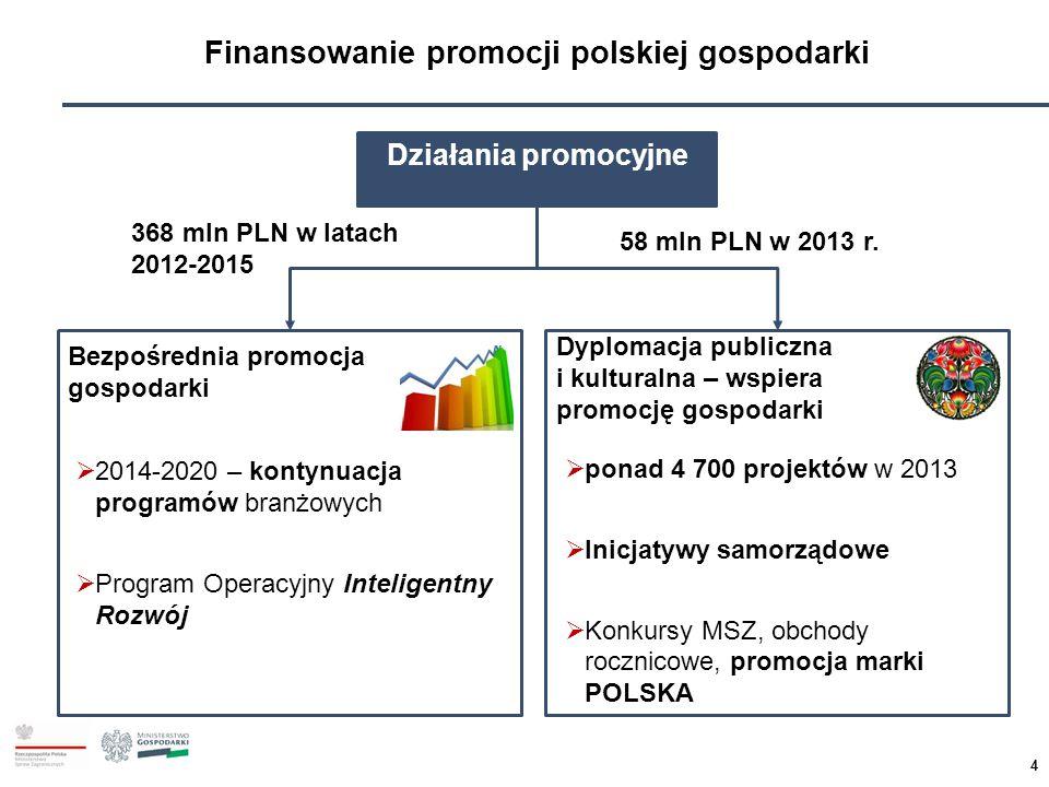 Finansowanie promocji polskiej gospodarki