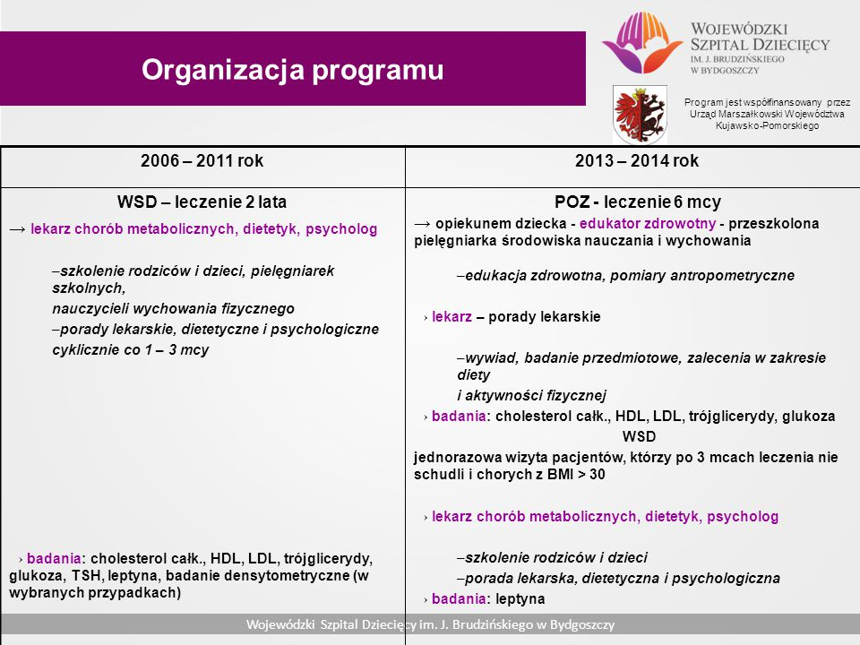 Organizacja programu 2006 – 2011 rok 2013 – 2014 rok